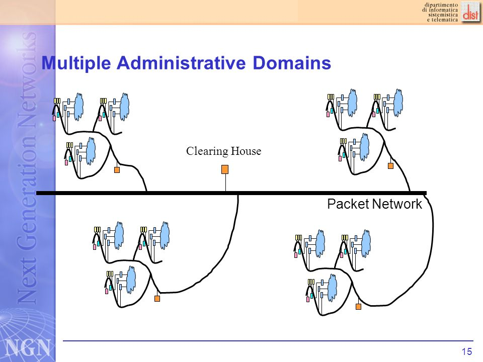 15 Multiple Administrative Domains Clearing House Packet Network