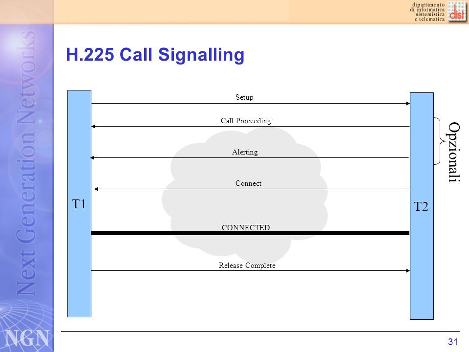 31 H.225 Call Signalling T2 T1 Setup Call Proceeding Alerting Connect CONNECTED Opzionali Release Complete