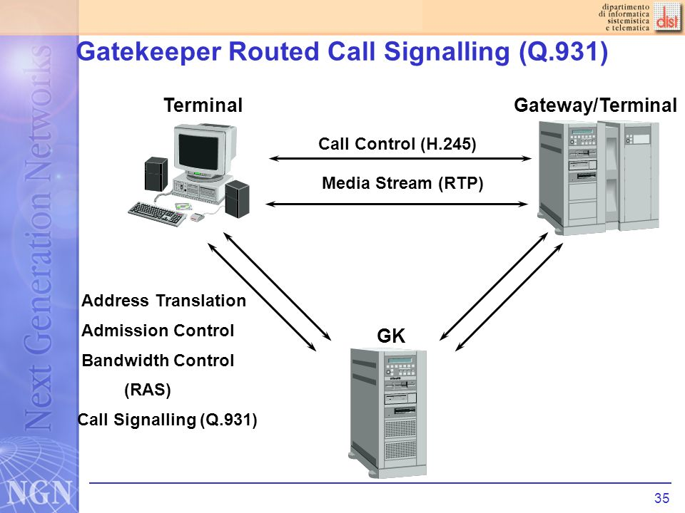 35 Gatekeeper Routed Call Signalling (Q.931) Call Signalling (Q.931) Address Translation Admission Control Bandwidth Control (RAS) GK TerminalGateway/Terminal Call Control (H.245) Media Stream (RTP)