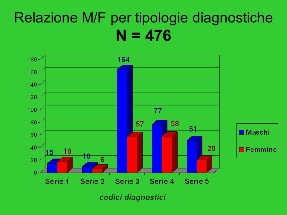 2) PREVALENZA DI GENERE nelle diagnosi di disabilità (incidenza media studenti M = 48,4%)