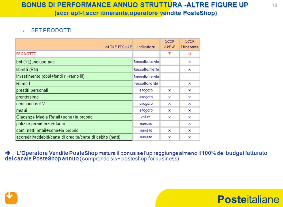 Posteitaliane 18 SET PRODOTTI LOperatore Vendite PosteShop matura il bonus se lup raggiunge almeno il 100% del budget fatturato del canale PosteShop annuo ( comprende sis+ posteshop for business) BONUS DI PERFORMANCE ANNUO STRUTTURA -ALTRE FIGURE UP (sccr apf-f,sccr itinerante,operatore vendite PosteShop)