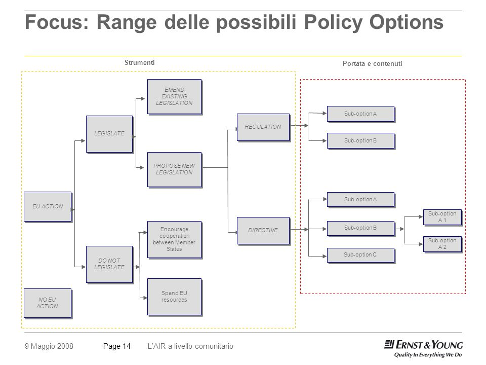 9 Maggio 2008LAIR a livello comunitarioPage 14 Focus: Range delle possibili Policy Options EU ACTION DO NOT LEGISLATE LEGISLATE Encourage cooperation between Member States REGULATION DIRECTIVE NO EU ACTION Sub-option A Sub-option B Sub-option C Strumenti Portata e contenuti EMEND EXISTING LEGISLATION PROPOSE NEW LEGISLATION Spend EU resources Sub-option B Sub-option A 1 Sub-option A 2