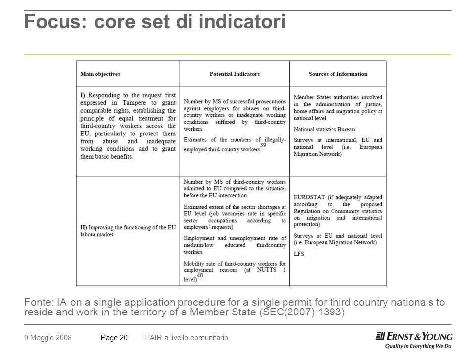 9 Maggio 2008LAIR a livello comunitarioPage 20 Focus: core set di indicatori Fonte: IA on a single application procedure for a single permit for third country nationals to reside and work in the territory of a Member State (SEC(2007) 1393)