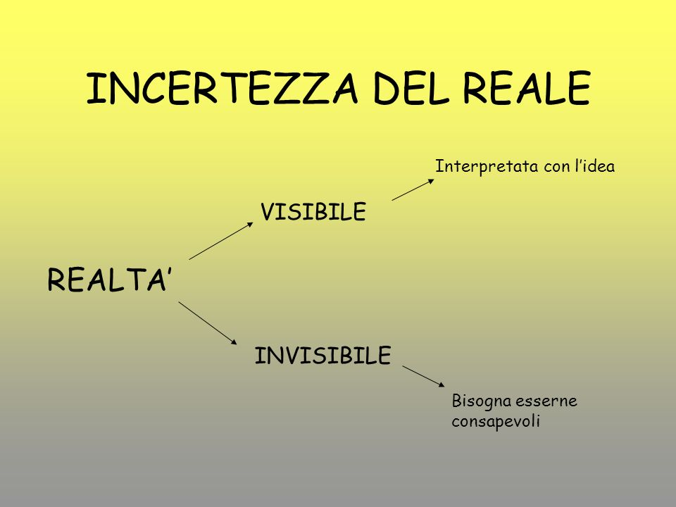 INCERTEZZA DEL REALE REALTA VISIBILE INVISIBILE Interpretata con lidea Bisogna esserne consapevoli