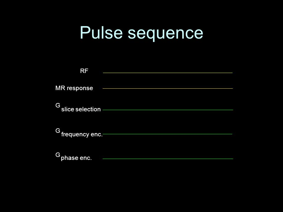 Pulse sequence RF MR response G phase enc. G frequency enc. G slice selection