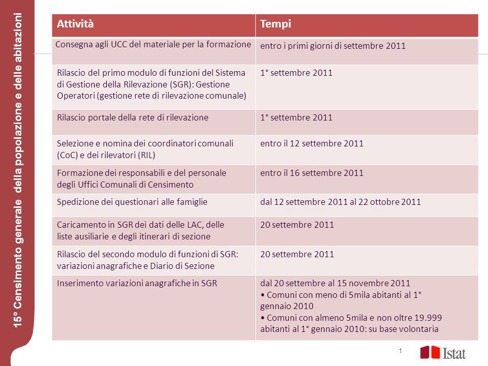 modulo censimento 2011