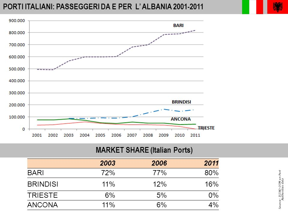 9 A-I PORTS: INTERNATIONAL PASSENGER MOVEMENTS 2010 PORTI ITALIANI: TIR+TRAILERS DA E PER LA GRECIA Source: ISTAO OTM on Port Authorities data (-28%) from 2008