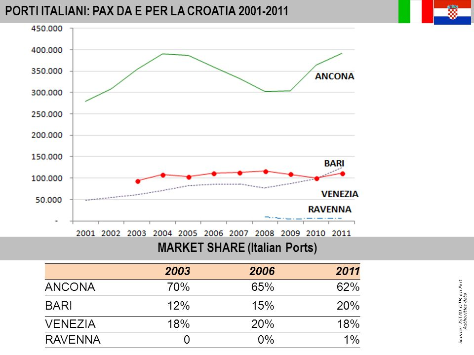 12 A-I PORTS: INTERNATIONAL PASSENGER MOVEMENTS 2010 PASSEGGERI DA E PER LA CROAZIA (in.000) Source: ISTAO OTM on Port Authorities data (+26%) from E lunico mercato cresciuto a ritmi sostenuti negli ultimi anni.