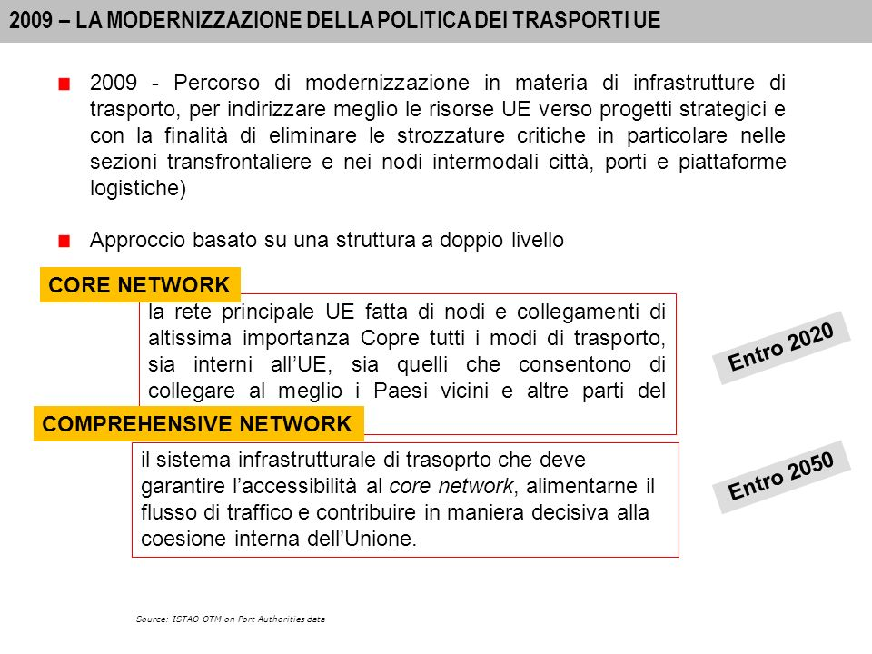 30 A-I PORTS: INTERNATIONAL PASSENGER MOVEMENTS 2010 I PROGRAMMI PRIORITARI DELLUNIONE PRE 2011 Source: ISTAO OTM on Port Authorities data Prima della recente revisione del programma TEN-T lUnione Europea rimaneva sostanzialmente ancorata ai 30 programmi prioritari definiti definiti dalla Commissione Van Miert e confermati successivamente dalle istituzioni competenti europee