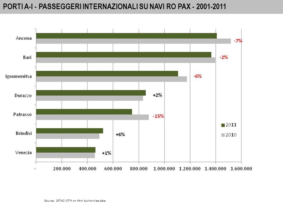 3 A-I PORTS: INTERNATIONAL PASSENGER MOVEMENTS 2010 MOVIMENTO INTERNAZIONALE SU NAVI RO PAX Source: ISTAO OTM on Port Authorities data -4% I movimenti complessivi si aggirano intorno ai 7 milioni di passeggeri.