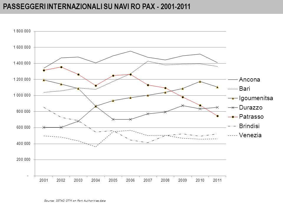 4 A-I PORTS: INTERNATIONAL PASSENGER MOVEMENTS 2010 PORTI A-I - PASSEGGERI INTERNAZIONALI SU NAVI RO PAX Source: ISTAO OTM on Port Authorities data