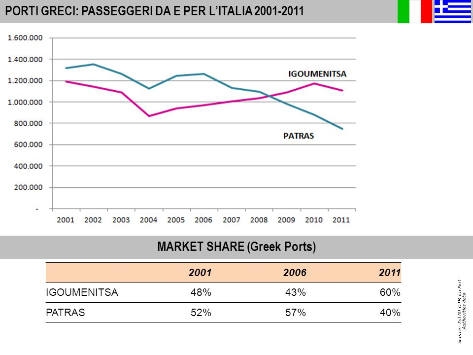 7 A-I PORTS: INTERNATIONAL PASSENGER MOVEMENTS 2010 PORTI ITALIANI: PASSEGGERI DA E PER LA GRECIA Source: ISTAO OTM on Port Authorities data MARKET SHARE (Italian Ports)
