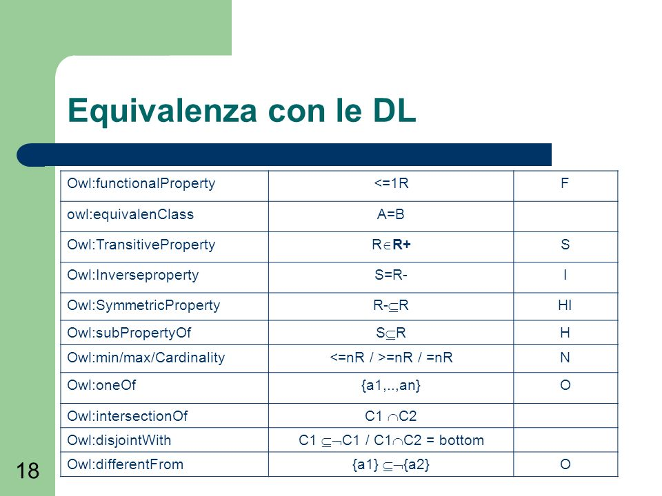 18 Equivalenza con le DL Owl:functionalProperty<=1RF owl:equivalenClassA=B Owl:TransitiveProperty R R+ S Owl:InversepropertyS=R-I Owl:SymmetricProperty R- R HI Owl:subPropertyOf S R H Owl:min/max/Cardinality =nR / =nRN Owl:oneOf{a1,..,an}O Owl:intersectionOf C1 C2 Owl:disjointWith C1 C1 / C1 C2 = bottom Owl:differentFrom {a1} {a2} O
