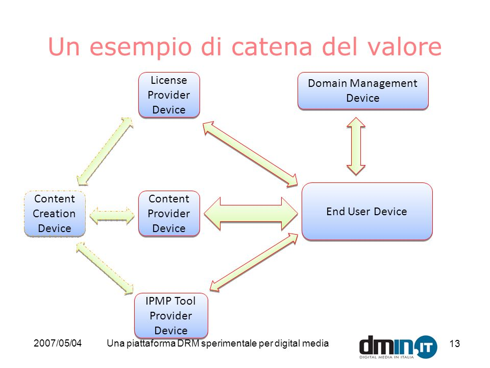 2007/05/04Una piattaforma DRM sperimentale per digital media 13 Un esempio di catena del valore Content Provider Device Domain Management Device License Provider Device IPMP Tool Provider Device Content Creation Device End User Device