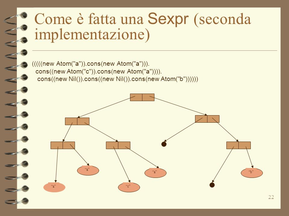 22 Come è fatta una Sexpr (seconda implementazione) (((((new Atom( a )).cons(new Atom( a ))).