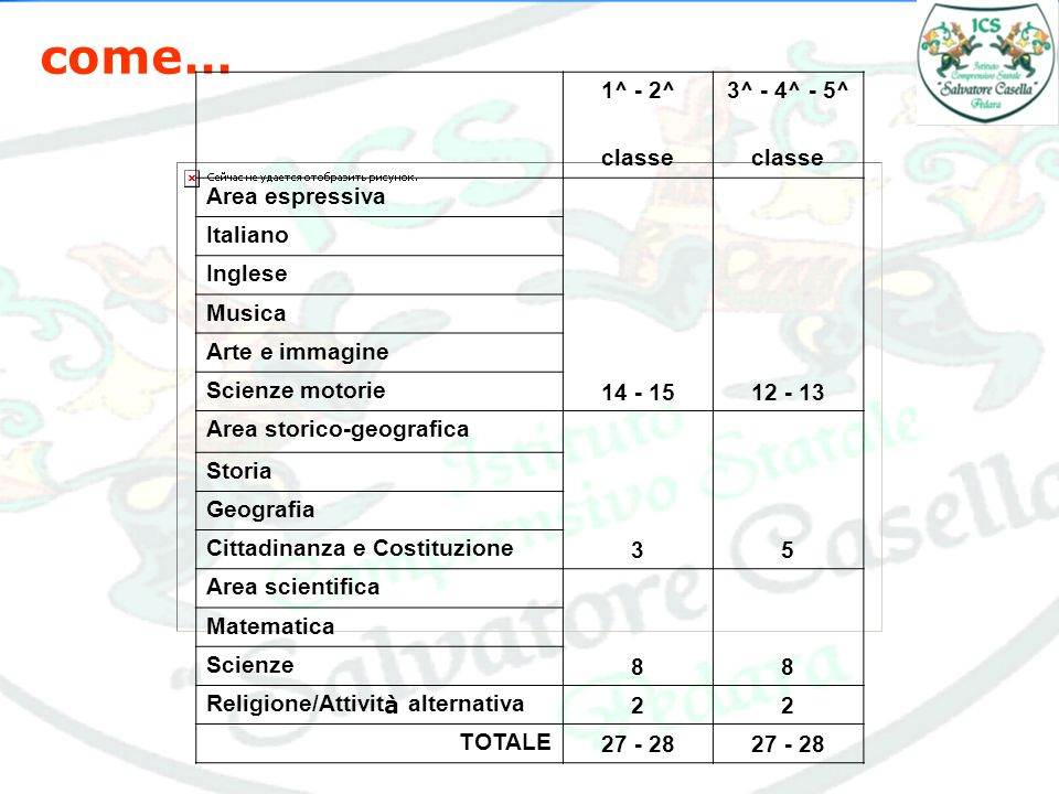 come… 1^ - 2^3^ - 4^ - 5^ classe Area espressiva Italiano Inglese Musica Arte e immagine Scienze motorie Area storico-geografica 35 Storia Geografia Cittadinanza e Costituzione Area scientifica 88 Matematica Scienze Religione/Attivit à alternativa 22 TOTALE