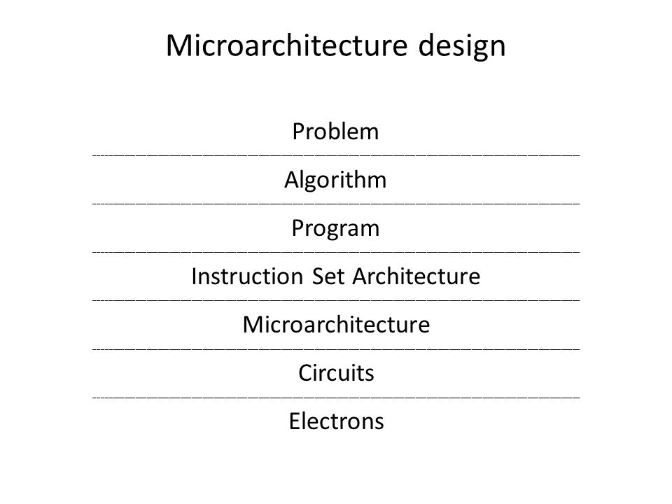 Microarchitecture design Problem __________________________________________________________________________________________________________________________________ Algorithm __________________________________________________________________________________________________________________________________ Program __________________________________________________________________________________________________________________________________ Instruction Set Architecture __________________________________________________________________________________________________________________________________ Microarchitecture __________________________________________________________________________________________________________________________________ Circuits __________________________________________________________________________________________________________________________________ Electrons