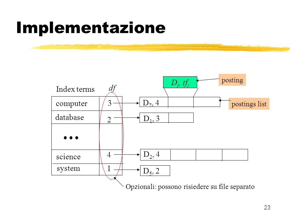 23 system computer database science D 2, 4 D 5, 2 D 1, 3 D 7, 4 Index terms df D j, tf j Opzionali: possono risiedere su file separato posting postings list Implementazione