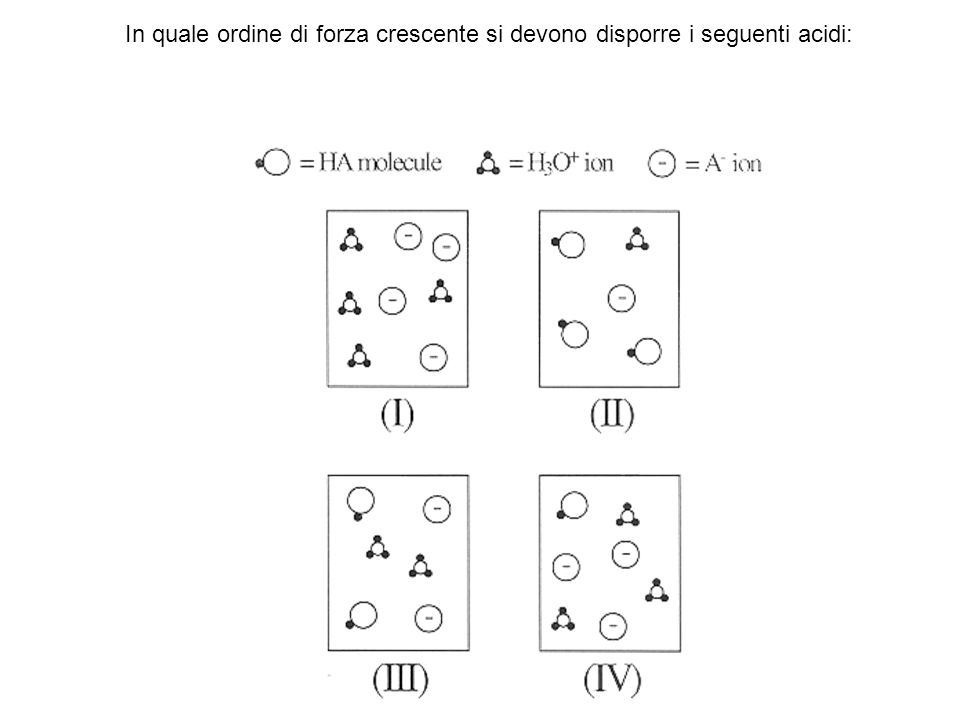 In quale ordine di forza crescente si devono disporre i seguenti acidi: