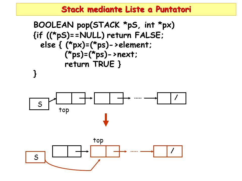 Stack mediante Liste a Puntatori BOOLEAN pop(STACK *pS, int *px) {if ((*pS)==NULL) return FALSE; else { (*px)=(*ps)->element; (*ps)=(*ps)->next; return TRUE } } top S / S /