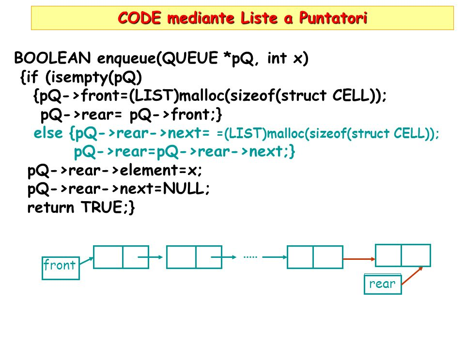 CODE mediante Liste a Puntatori BOOLEAN enqueue(QUEUE *pQ, int x) {if (isempty(pQ) {pQ->front=(LIST)malloc(sizeof(struct CELL)); pQ->rear= pQ->front;} else {pQ->rear->next= =(LIST)malloc(sizeof(struct CELL)); pQ->rear=pQ->rear->next;} pQ->rear->element=x; pQ->rear->next=NULL; return TRUE;} front rear
