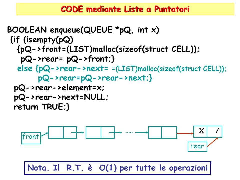 CODE mediante Liste a Puntatori BOOLEAN enqueue(QUEUE *pQ, int x) {if (isempty(pQ) {pQ->front=(LIST)malloc(sizeof(struct CELL)); pQ->rear= pQ->front;} else {pQ->rear->next= =(LIST)malloc(sizeof(struct CELL)); pQ->rear=pQ->rear->next;} pQ->rear->element=x; pQ->rear->next=NULL; return TRUE;} front rear X / Nota.