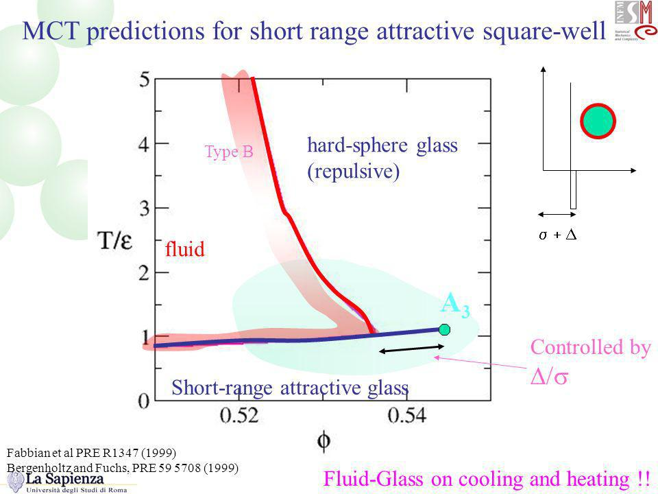 The MCT predictions for short-range attractive square well MCT predictions for short range attractive square-well hard-sphere glass (repulsive) Short-range attractive glass fluid Type B A3A3 Fluid-Glass on cooling and heating !.
