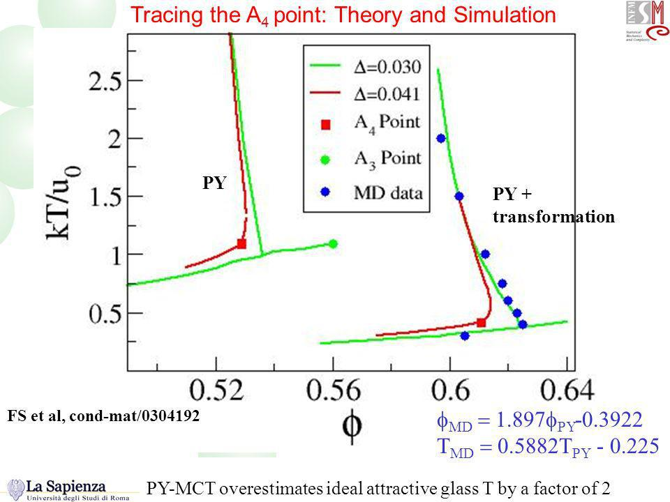 Tracing the A4 point Tracing the A 4 point: Theory and Simulation D PY T MD T PY PY PY + transformation FS et al, cond-mat/ PY-MCT overestimates ideal attractive glass T by a factor of 2