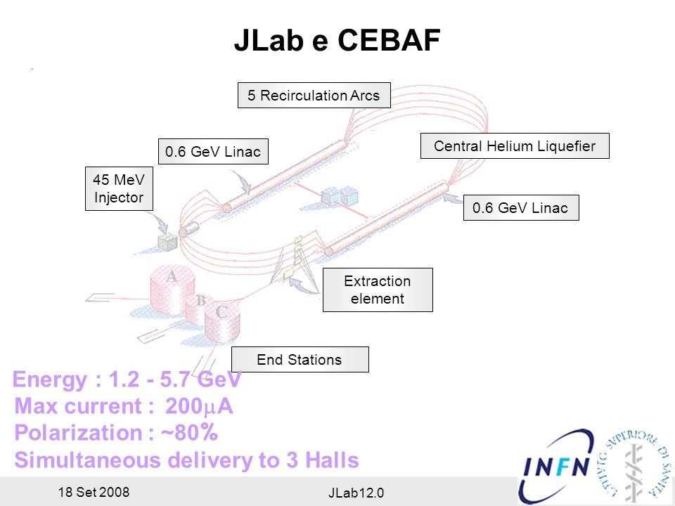18 Set 2008 JLab12.0 JLab e CEBAF JLab12 Prima Riunione Plenaria 18 Settembre m 5 Recirculation Arcs 0.6 GeV Linac Extraction element End Stations 0.6 GeV Linac 45 MeV Injector Central Helium Liquefier Energy : GeV Max current : 200 A Polarization : ~80 % Simultaneous delivery to 3 Halls