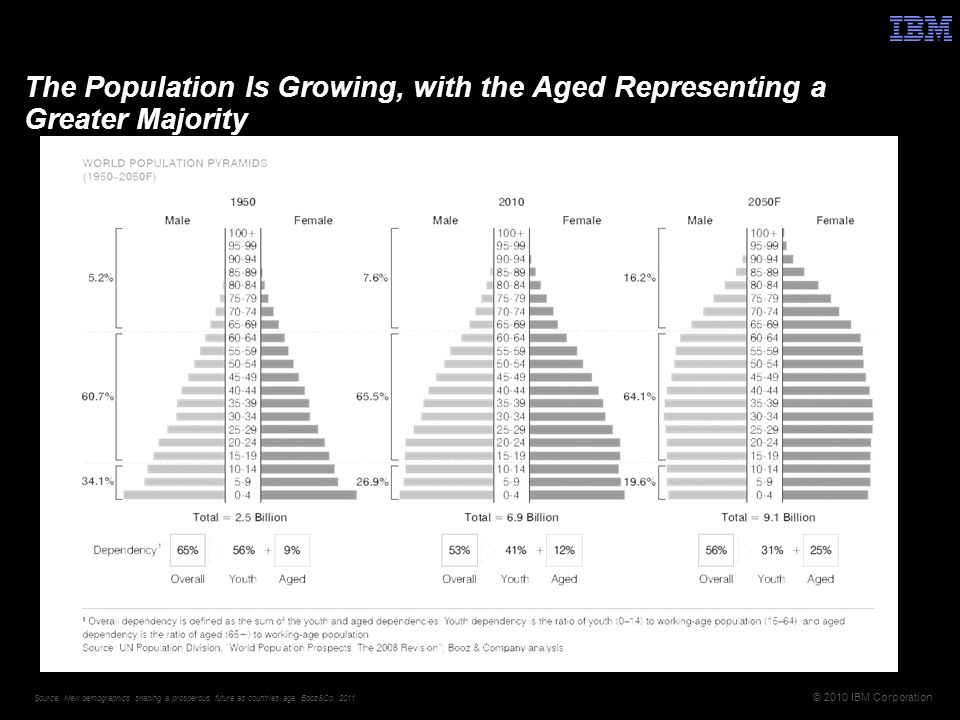 © 2010 IBM Corporation The Population Is Growing, with the Aged Representing a Greater Majority Source: New demographics shaping a prosperous future as countries age, Booz&Co, 2011