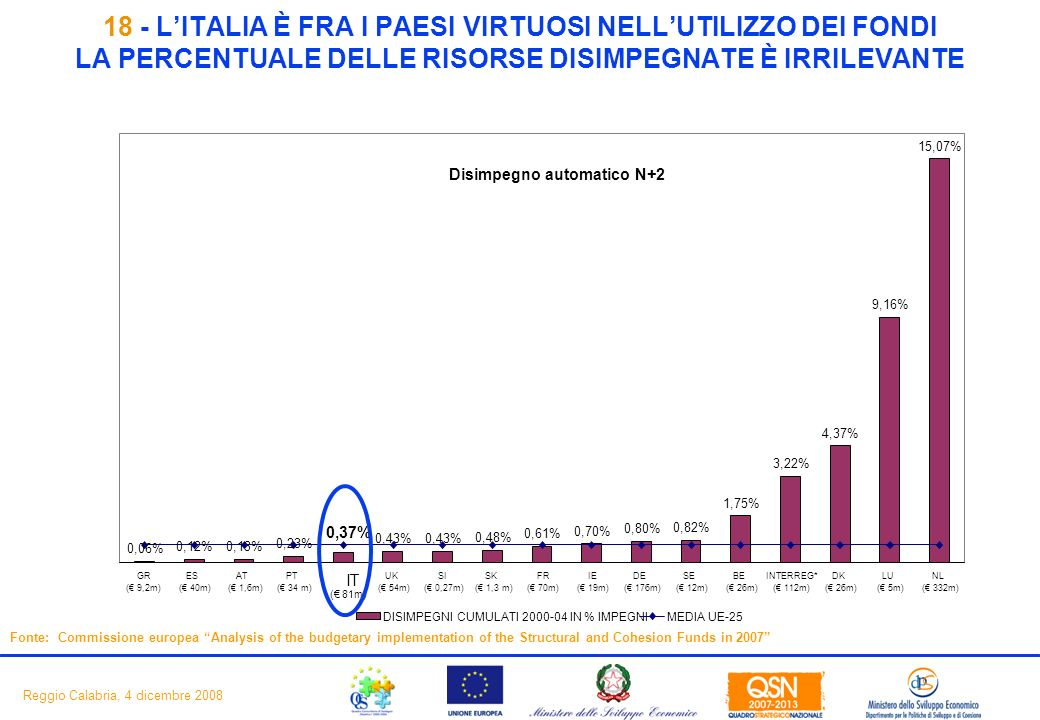 20 Reggio Calabria, 4 dicembre LITALIA È FRA I PAESI VIRTUOSI NELLUTILIZZO DEI FONDI LA PERCENTUALE DELLE RISORSE DISIMPEGNATE È IRRILEVANTE Fonte: Commissione europea Analysis of the budgetary implementation of the Structural and Cohesion Funds in 2007 Disimpegno automatico N+2 0,06% 0,12% 0,13% 0,23% 0,37% 0,43% 0,48% 0,61% 0,70% 0,80% 0,82% 1,75% 3,22% 4,37% 9,16% 15,07% GR ( 9,2m) ES ( 40m) AT ( 1,6m) PT ( 34 m) IT ( 81m) UK ( 54m) SI ( 0,27m) SK ( 1,3 m) FR ( 70m) IE ( 19m) DE ( 176m) SE ( 12m) BE ( 26m) INTERREG* ( 112m) DK ( 26m) LU ( 5m) NL ( 332m) DISIMPEGNI CUMULATI IN % IMPEGNIMEDIA UE-25
