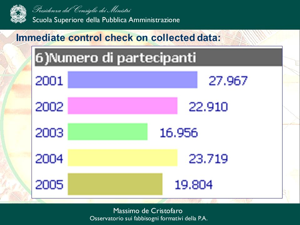 Immediate control check on collected data:
