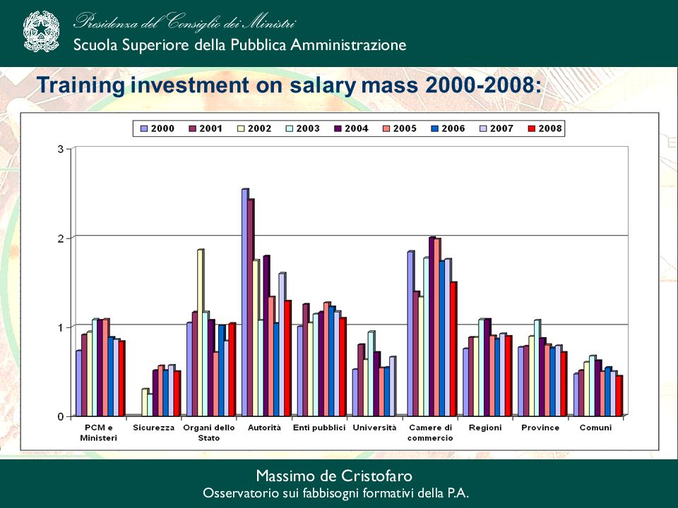Training investment on salary mass 2000-2008: