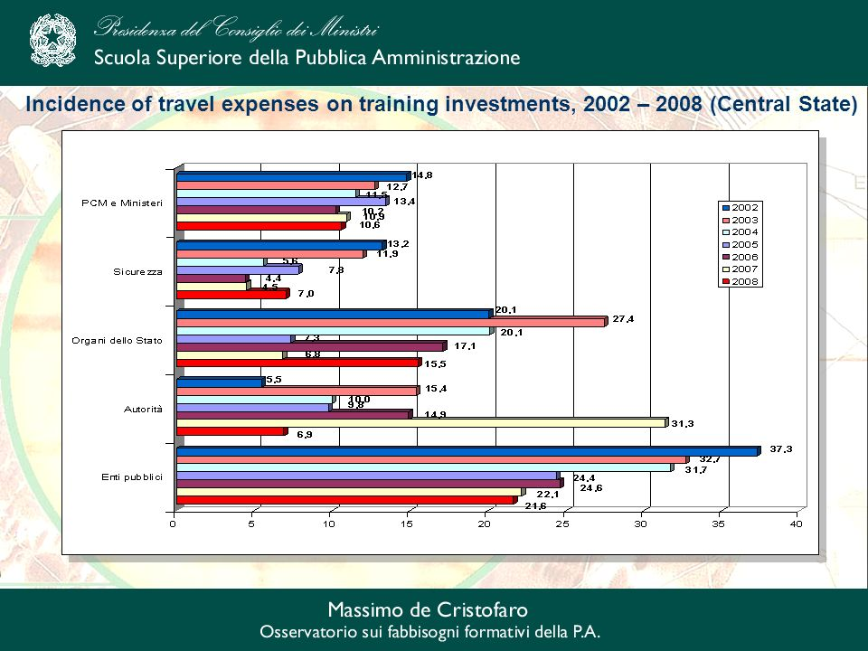 Incidence of travel expenses on training investments, 2002 – 2008 (Central State)