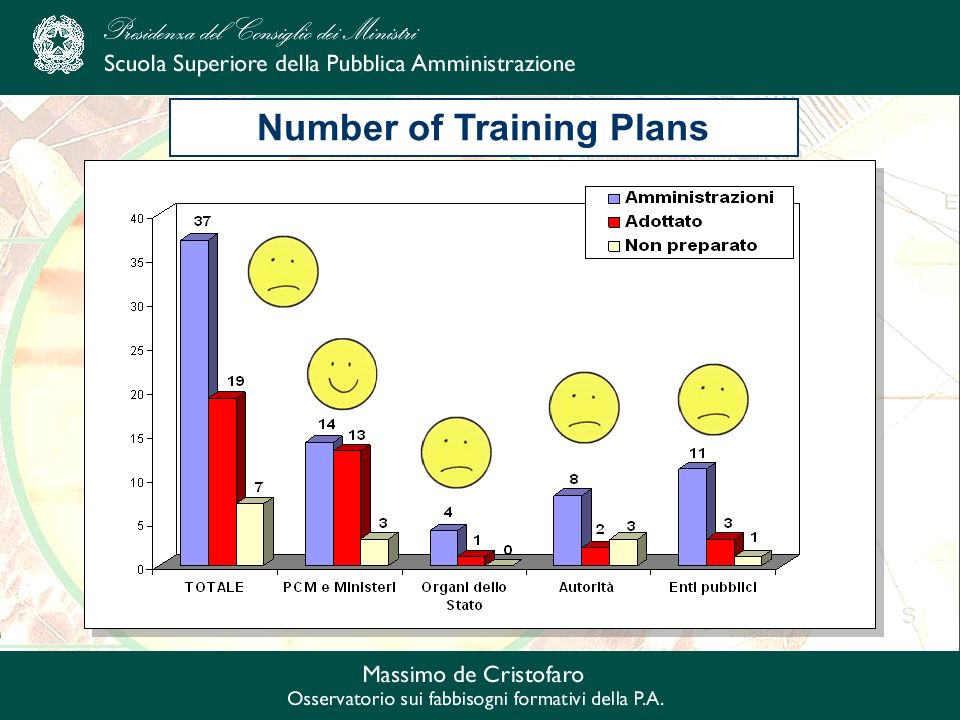 Number of Training Plans