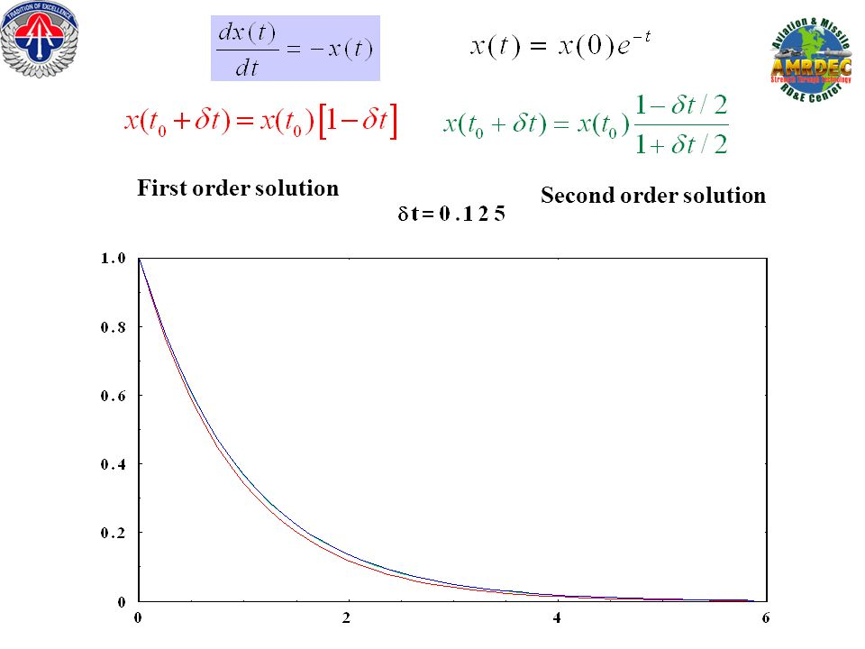 First order solution Second order solution