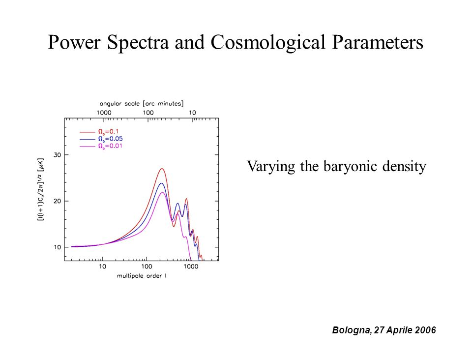 Power Spectra and Cosmological Parameters Varying the baryonic density