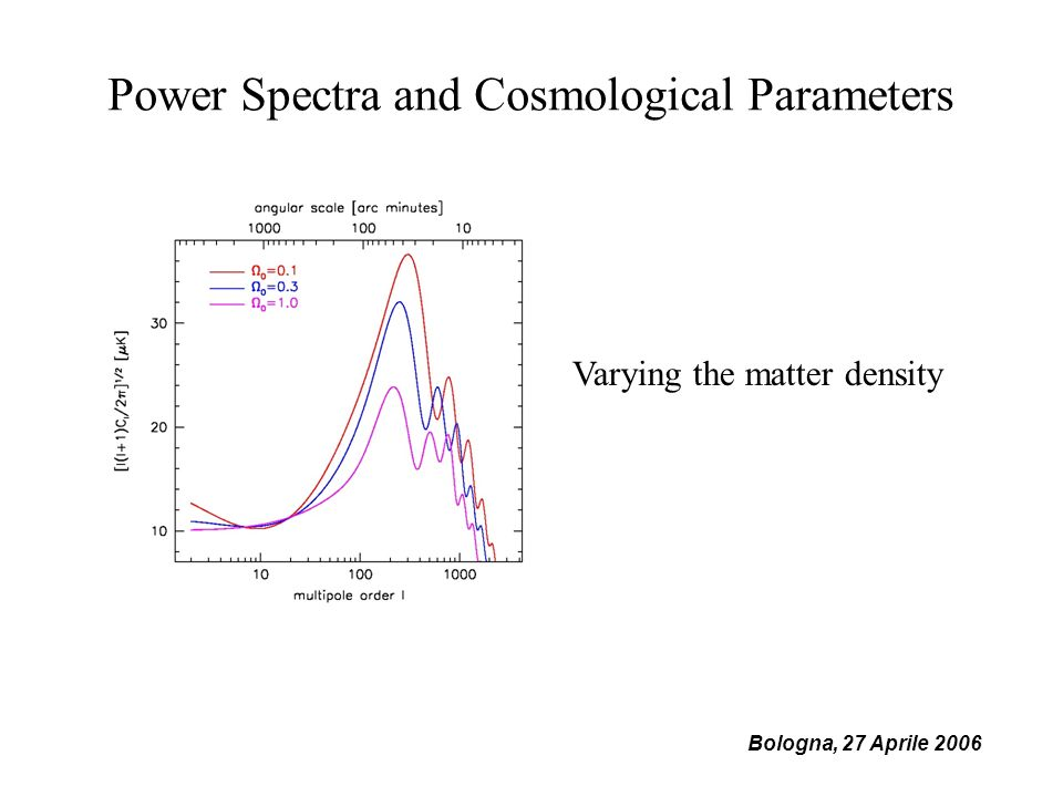 Bologna, 27 Aprile 2006 Power Spectra and Cosmological Parameters Varying the matter density