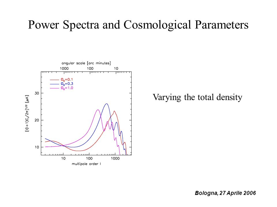 Bologna, 27 Aprile 2006 Power Spectra and Cosmological Parameters Varying the total density