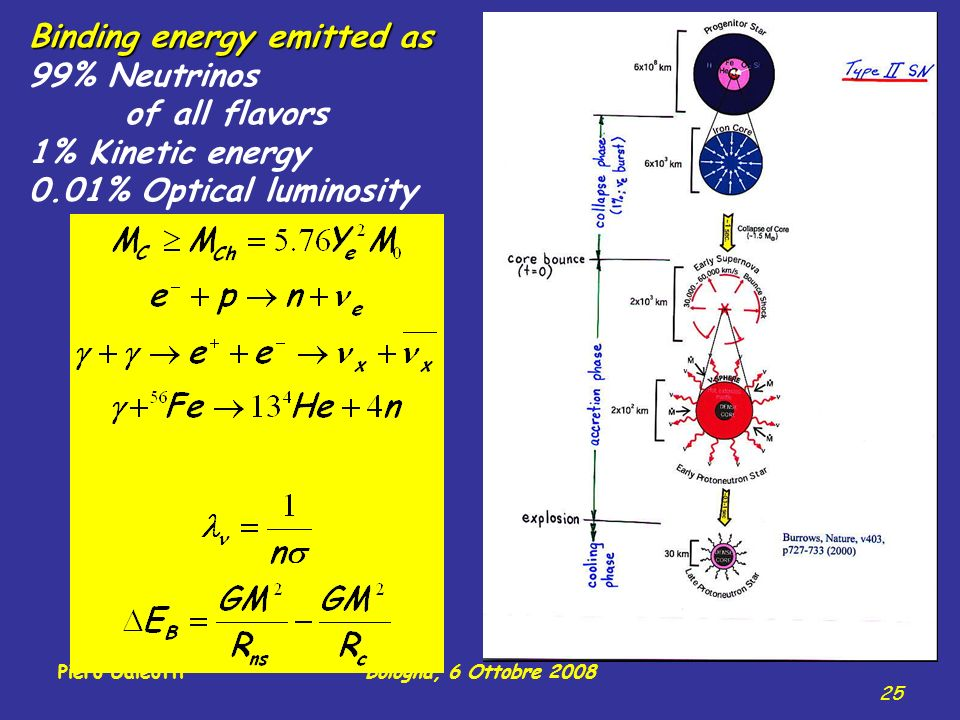 Piero GaleottiBologna, 6 Ottobre 2008 25 Binding energy emitted as 99% Neutrinos of all flavors 1% Kinetic energy 0.01% Optical luminosity