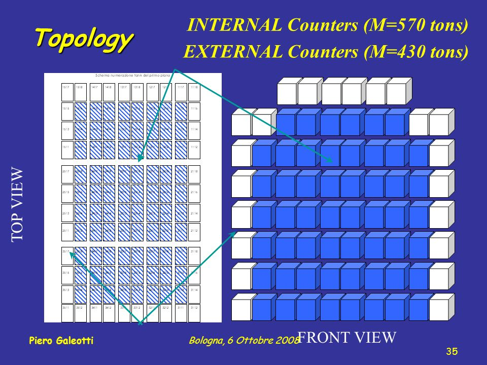 Topology INTERNAL Counters (M=570 tons) FRONT VIEW EXTERNAL Counters (M=430 tons) TOP VIEW 35 Piero GaleottiBologna, 6 Ottobre 2008