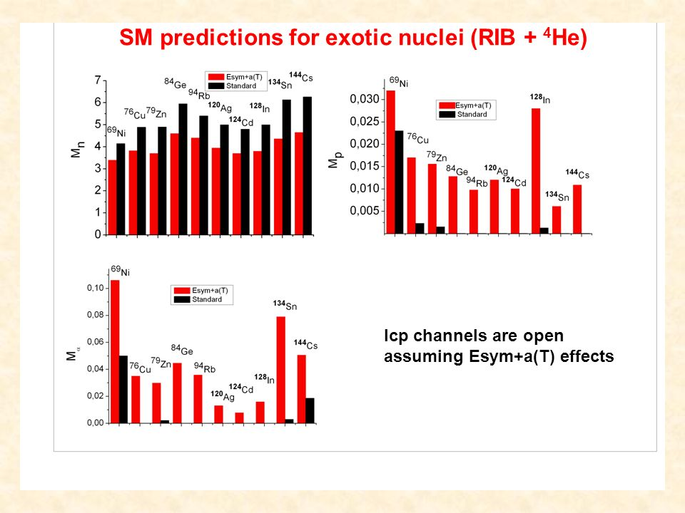 lcp channels are open assuming Esym+a(T) effects SM predictions for exotic nuclei (RIB + 4 He)