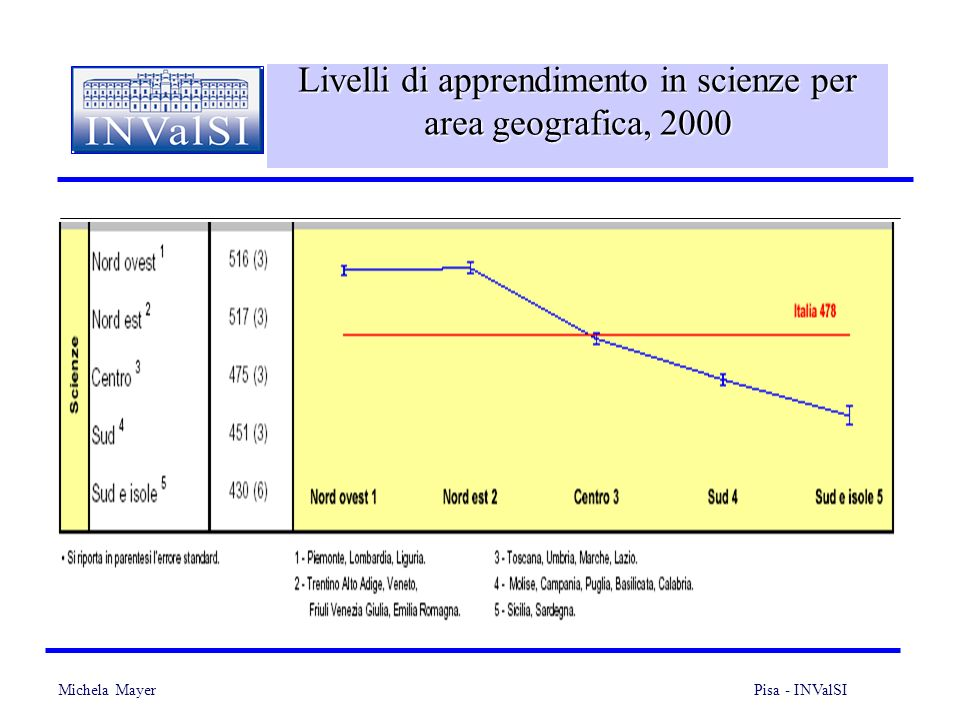 Michela Mayer Pisa - INValSI 26 Livelli di apprendimento in scienze per area geografica, 2000