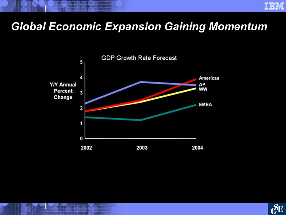Global Economic Expansion Gaining Momentum