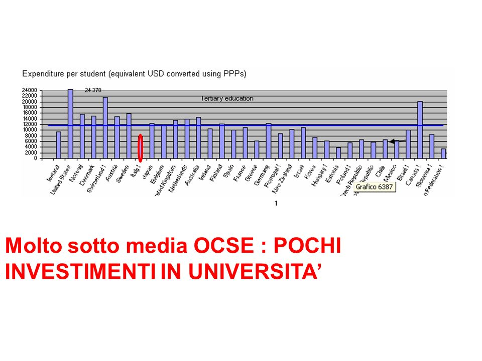 Molto sotto media OCSE : POCHI INVESTIMENTI IN UNIVERSITA