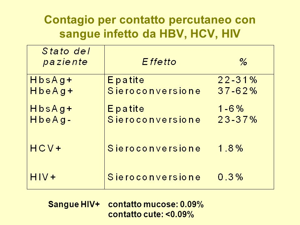 Contagio per contatto percutaneo con sangue infetto da HBV, HCV, HIV Sangue HIV+contatto mucose: 0.09% contatto cute: <0.09%