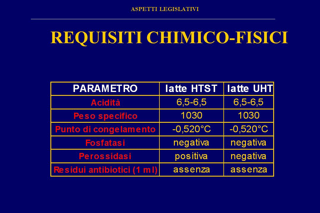 REQUISITI CHIMICO-FISICI ASPETTI LEGISLATIVI