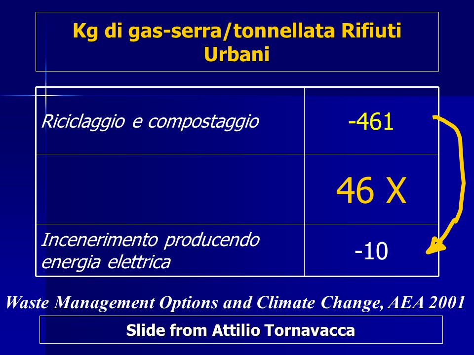Kg di gas-serra/tonnellata Rifiuti Urbani -10 Incenerimento producendo energia elettrica 46 X -461 Riciclaggio e compostaggio Waste Management Options and Climate Change, AEA 2001 Slide from Attilio Tornavacca