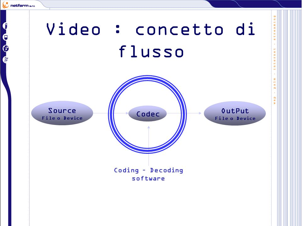 Video : concetto di flusso Source File o Device Codec OutPut File o Device Coding – Decoding software