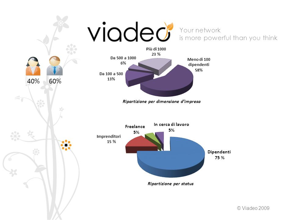 Your network is more powerful than you think © Viadeo 2009 Dipendenti 75 % Imprenditori 15 % Freelance 5% In cerca di lavoro 5% Ripartizione per status Meno di 100 dipendenti 58% Da 100 a % Da 500 a % Più di % Ripartizione per dimensione dimpresa 40%60%
